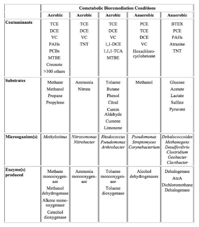 Biodegradation - Cometabolic - Enviro Wiki
